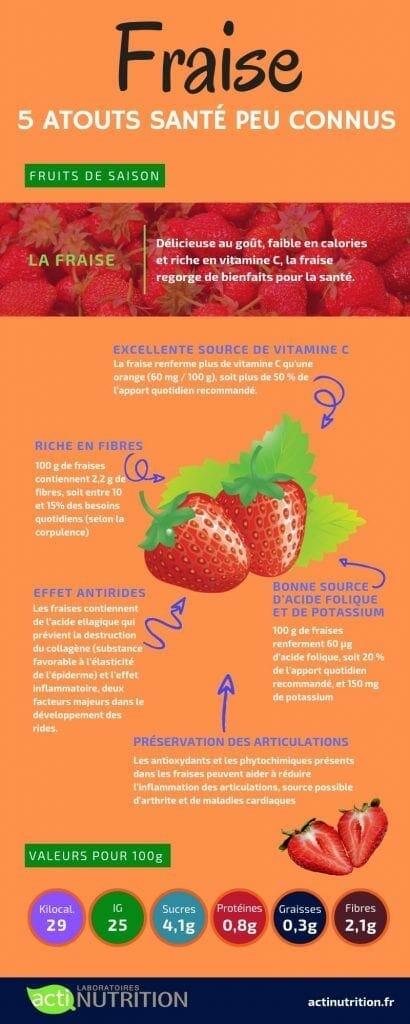 L'infographie sur les bienfaits de la fraise