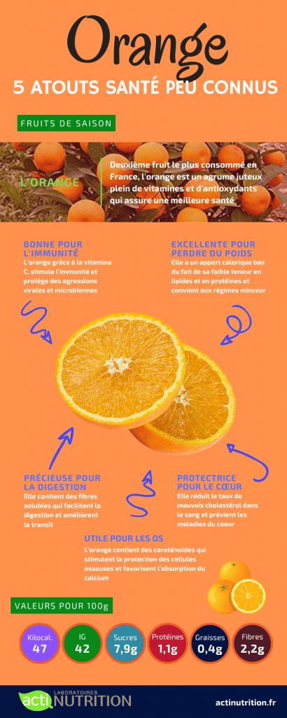 L'infographie sur les bienfaits de l'orange