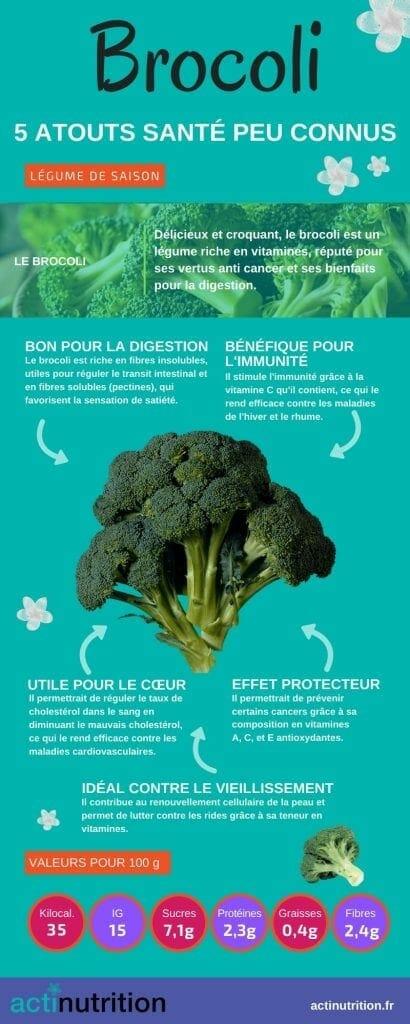 bienfaits brocoli