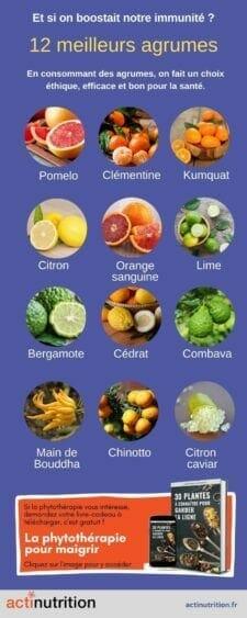 Liste des agrumes